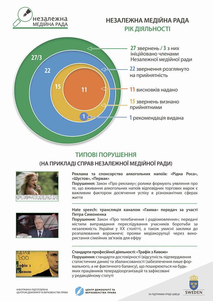 Незалежна медійна рада, рік діяльності